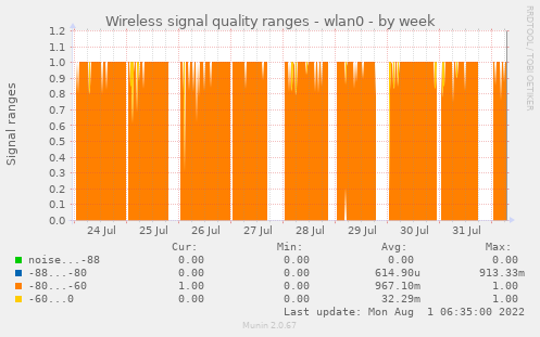 Wireless signal quality ranges - wlan0