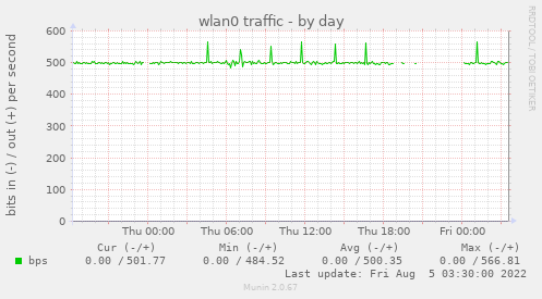 if_wlan0-day.png