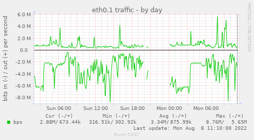 if_eth0VLAN1-day.png