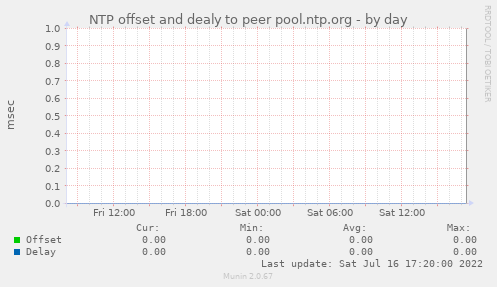 NTP offset and dealy to peer pool.ntp.org