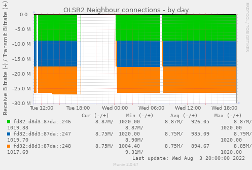 OLSR2 Neighbour connections