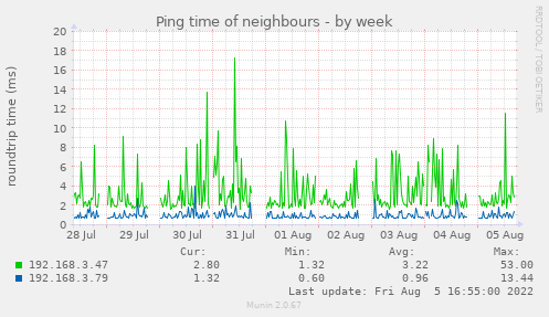 Ping time of neighbours