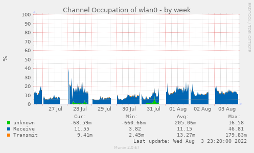 Channel Occupation of wlan0