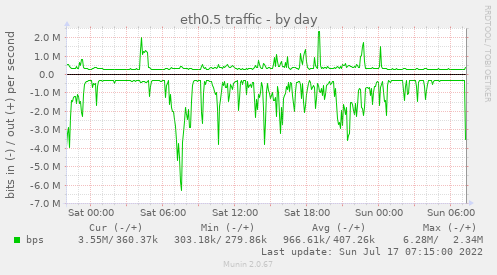 if_eth0VLAN5-day.png
