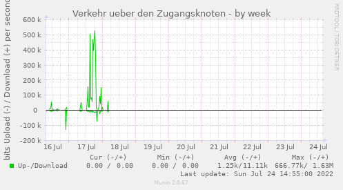 on_captive_portal_traffic-week.png