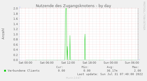 on_captive_portal_users-day.png