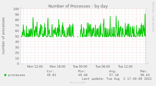 Number of Processes