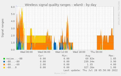wireless_signal_ranges_wlan0-day.png