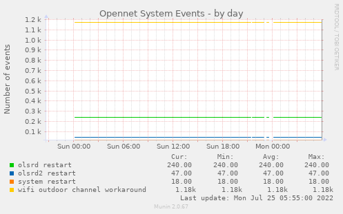 Opennet System Events