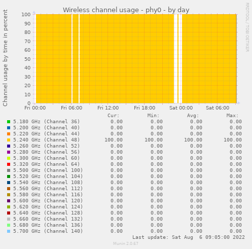 Wireless channel usage - phy0
