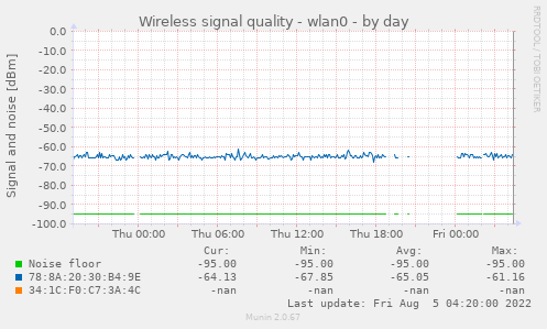 Wireless signal quality - wlan0