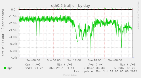 if_eth0VLAN2-day.png