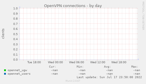 openvpn_multiple-day.png