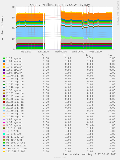 opennet_ugw_connections_count-day.png